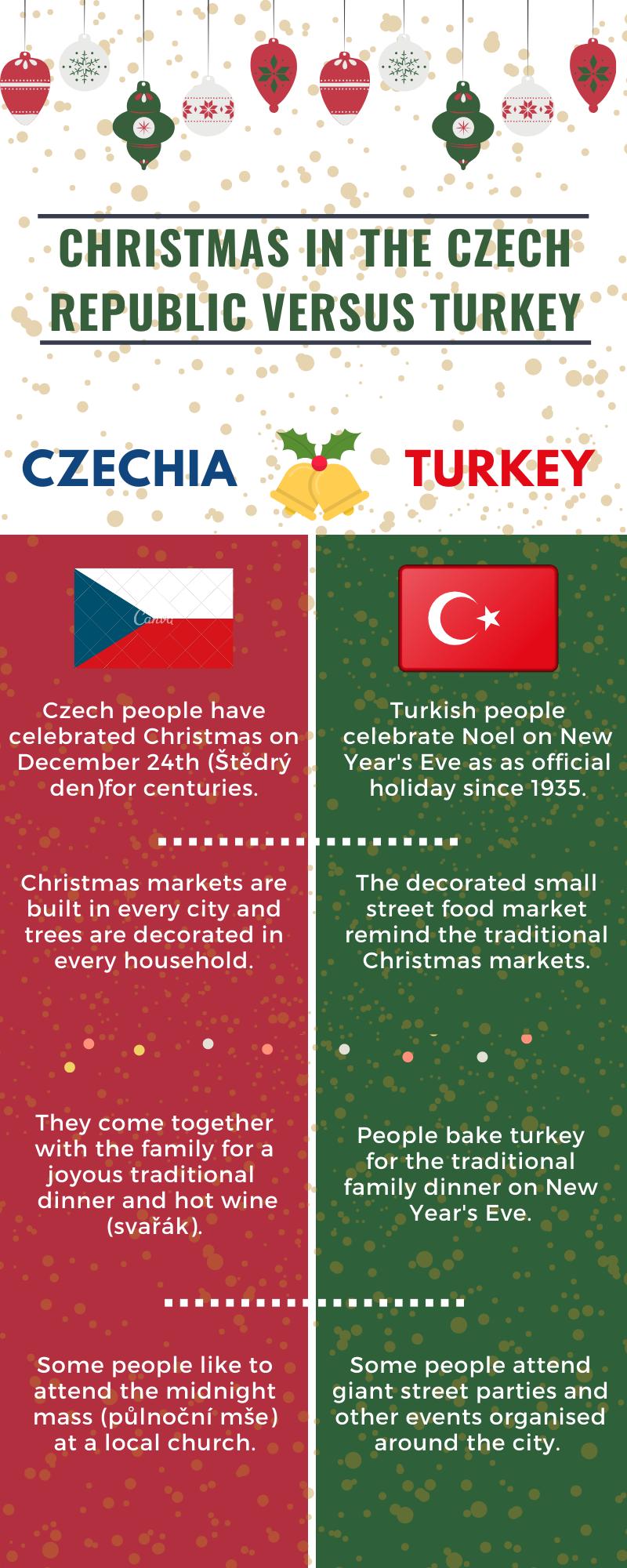 Christmas in Czechia vs. Turkey