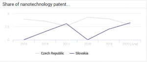 Nanotechnology Patents CZ vs SK