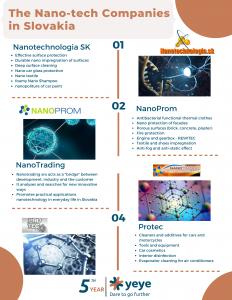 Nanotechnology Companies in Slovakia