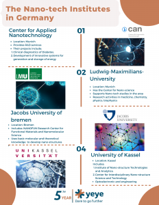 Nanotech institutes in Germany