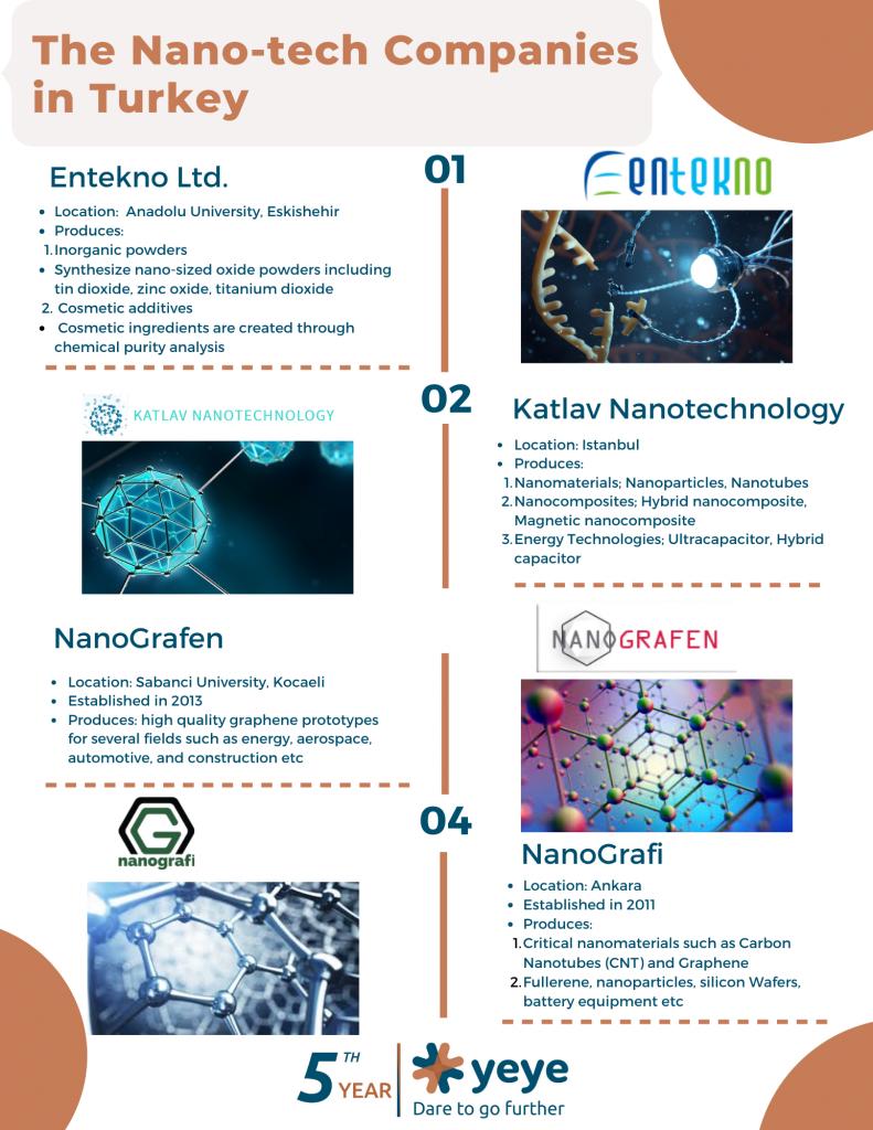 Nanotechnology companies in Turkey
