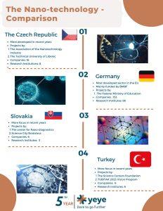 Nanotechnology - comparison between countries
