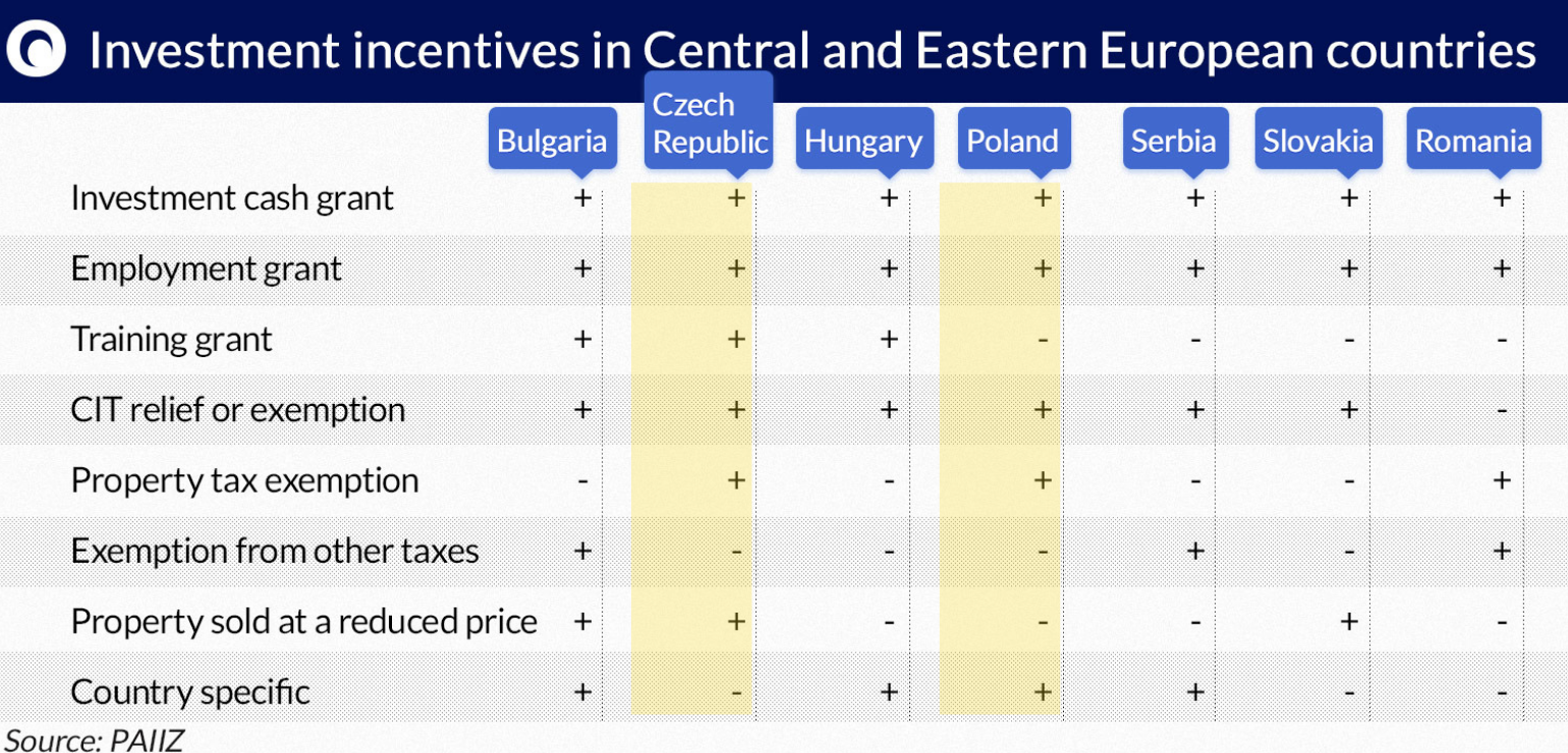 Investment incentives comparison: Czechia & Poland